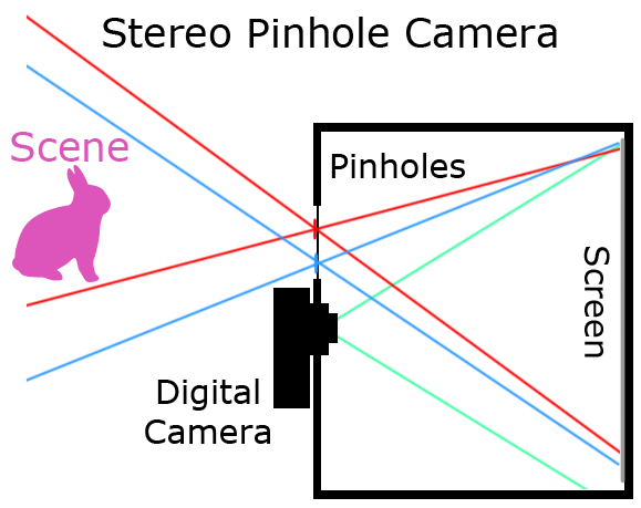 Vermeer Sc252 Wiring Diagram furthermore Pinhole Camera Pinhole Cameras Basic furthermore File Circle of confusion calculation diagram moreover Cinematograph And Ki ograph in addition Tone Miia Liina. on camera obscura diagram