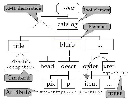 Xml linking tree of nodes with attributes ccuart Gallery